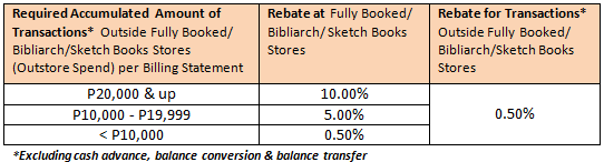 Fully-Booked-RCBC-Bankard-rebate